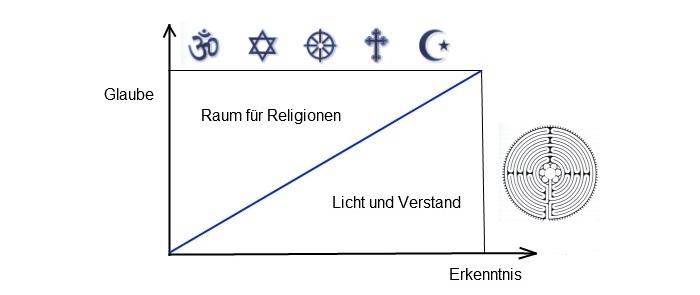 Grafik Licht und Verstand