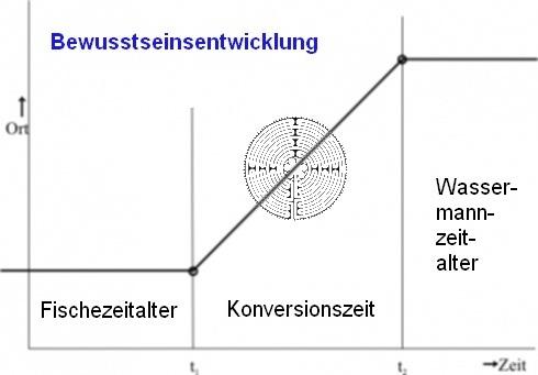 Schema Bewusstseinsentwicklung