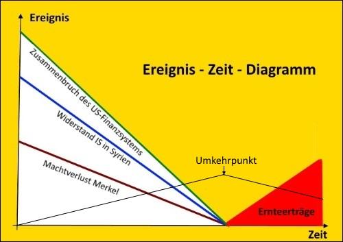 Ereignis Zeit Diagramm a